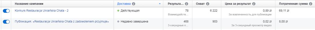 Порівння результатів по звичайній кампанії і по відео у Facebook